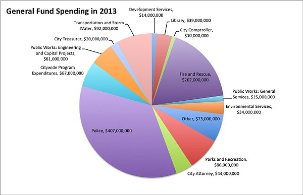 The breakdown of General Fund spending from Fiscal Year 2013.