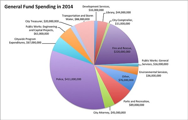 The breakdown of General Fund spending from Fiscal Year 2014.