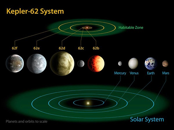 These five planets were found by NASA's Kepler mission. P...