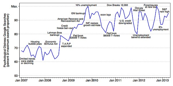 This graph shows that even as the worst effects of the Great Recession tapere...