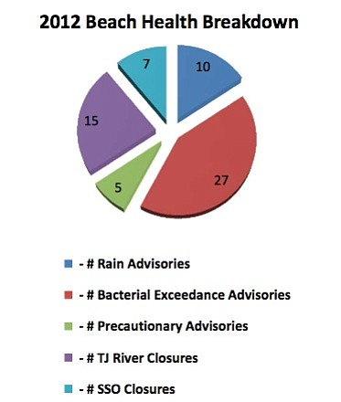 2012 Beach Health Breakdown