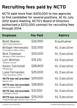 NCTD recruiting fees paid since 2009
