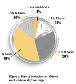 Driver advocates say taxi drivers' long hours on the job are a public safety ...