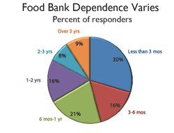 Nearly a quarter of the food bank population has been relying on the food bank for one to three years.
