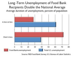 Long-term unemployed of San Diego Food Bank recipients.