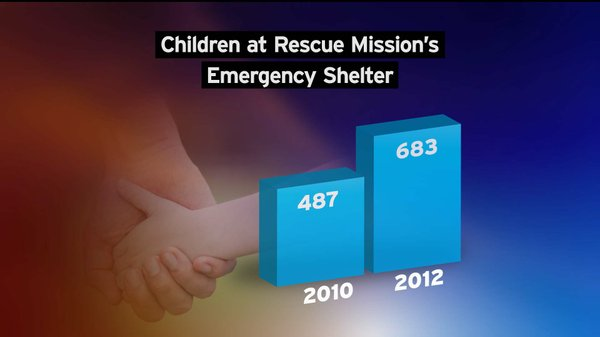 The Rescue Mission sheltered 683 children in its emergency facility in 2012, ...