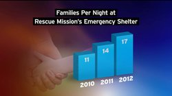The average number of families per night at the Rescue Mission's emergency sh...