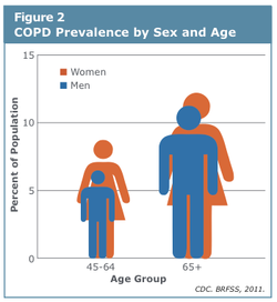 COPD prevalence by sex and age.