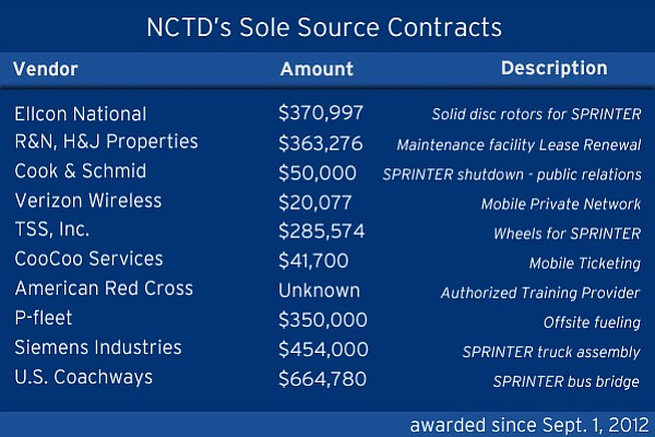 NCTD sole-source procurements since Sept. 2012