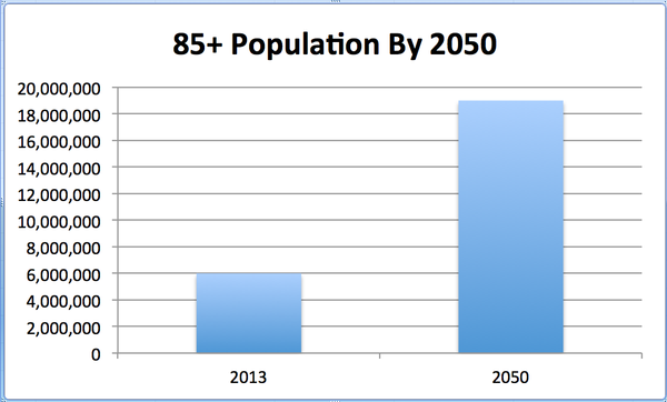 By the year 2030, one in five people living in the U.S. w...