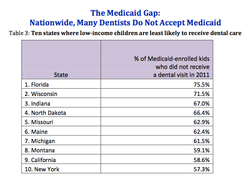 Nearly 60 percent of children enrolled in Medi-Cal in California did not see ...