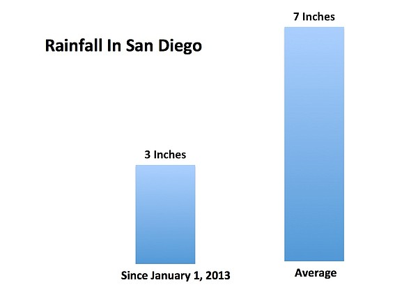 San Diego's rainfall remains 4 inches below normal.