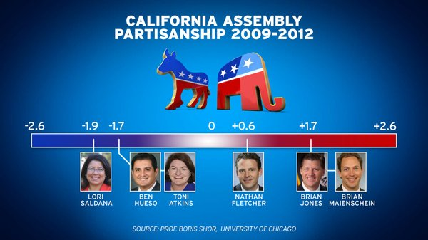 An analysis of Nathan Fletcher's votes in the California Assembly between 2009-2012.