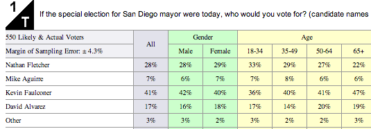 The 10News/U-T San Diego poll was conducted from Oct. 28-31 by SurveyUSA and interviewed 700 city of San Diego adults registered to vote. The margin of sampling error ranged from +/- 4.2 to 4.3 percent on the questions.