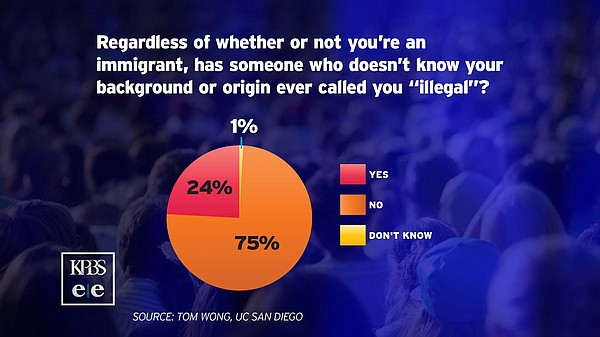 About one-quarter of Latino survey respondents said they had been called