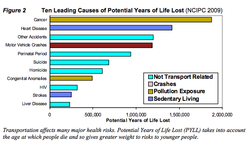 This graph shows sedentary living, pollution exposure and motor vehicle crashes are among the top causes of potential life lost.
