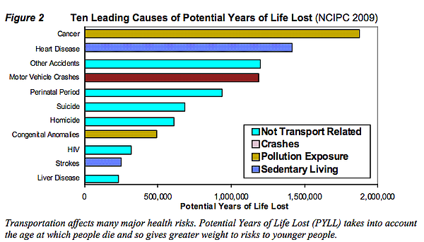 This graph shows sedentary living, pollution exposure and motor vehicle crash...