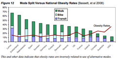 In this graphic, data show that obesity rates are inversely linked to the use of alternative modes.