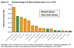 This bar graph compares health-related and not health-related costs associated with owning a vehicle.