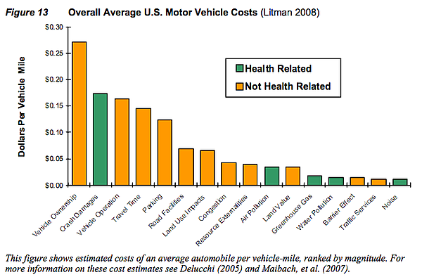 This bar graph compares health-related and not health-related costs associate...