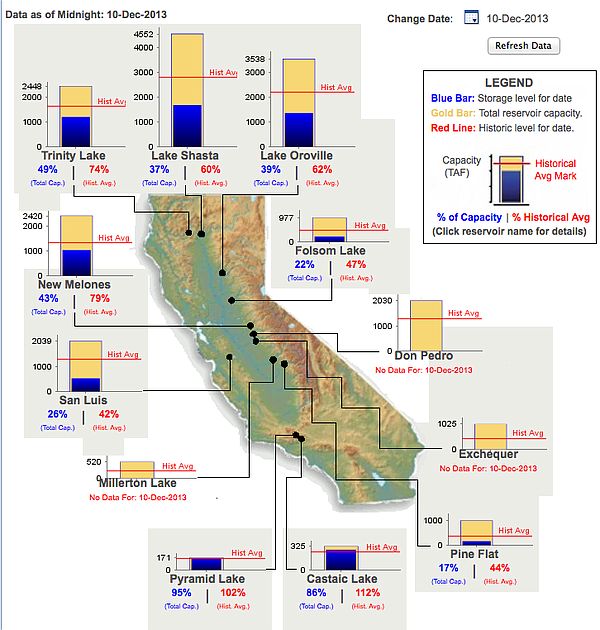 As of Dec. 10, 2013, many of California's largest reservo...