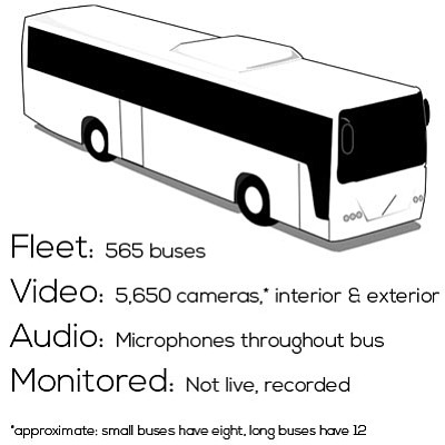This graphic shows the number of cameras and microphones on MTS buses.