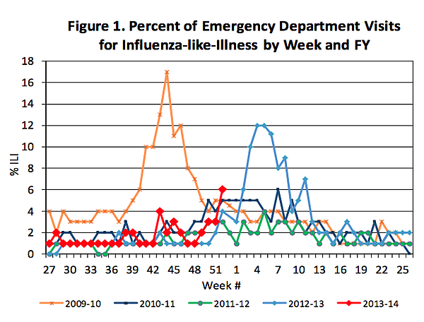 Reported flu cases in San Diego County for the week ending December 28, 2013.
