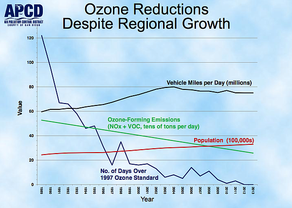 Ozone reductions in San Diego County since 1989.