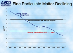 Fine particulate matter in San Diego County has declined since 2001.