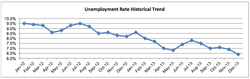 San Diego County's unemployment rate has declined since January 2012.