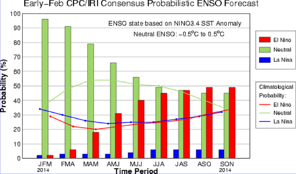 Probability of an El Nino developing in 2014 by the National Oceanic Atmospheric Administration (NOAA).