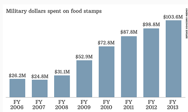 Military Food Stamp graph