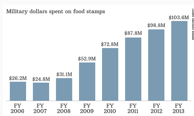 More Military Families Using Food Stamps To Make Ends Meet Kpbs