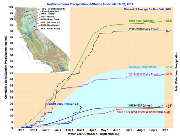 This chart shows the Northern Sierra's wettest and driest years of precipitat...