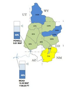 Colorado snowpack remains above normal for this time of year at 114 percent, ...