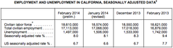 Data table compares unemployment data from the first two months of 2013 and 2014 for California and the U.S.