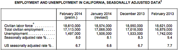 Data table compares unemployment data from the first two ...