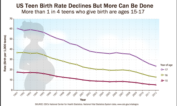Teen Birth Rates in the U.S.
