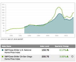 This line chart shows changes in San Diego's Case-Shiller Home Price index contrasted to the national index. San Diego stood at 200.79 in April, representing a doubling of property values over 15 years. The national index is 150.76.