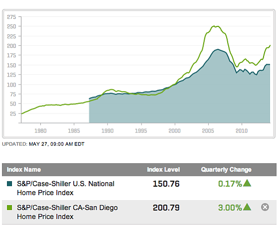 This line chart shows changes in San Diego's Case-Shiller...