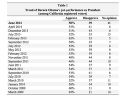 Trend of Barack Obama's job performance as president among California registered voters, March 2009 - June 2014.
