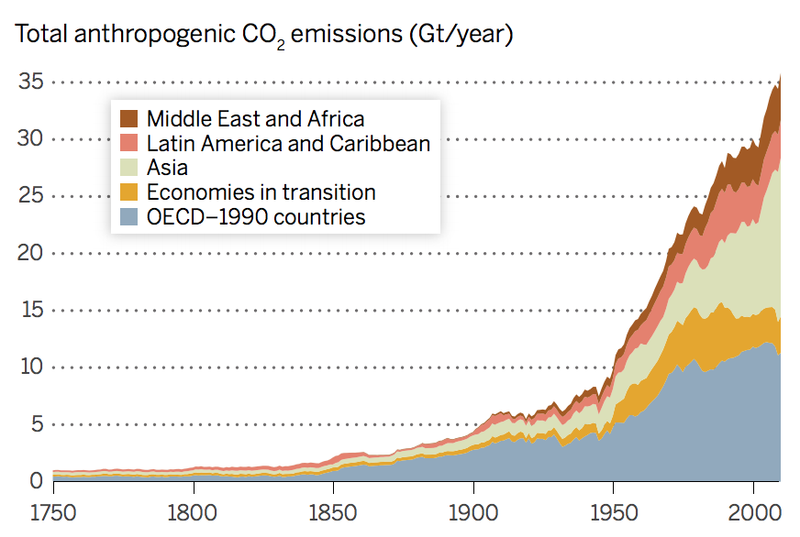 This chart showing which categories of countries drive carbon emissions was d...