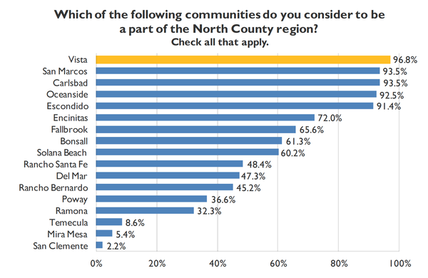 A bar chart showing which communities people most conside...