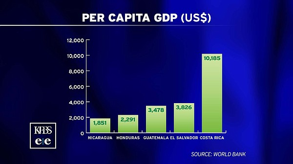 A graphic shows in U.S. dollars the per-capita GDP for Central American count...