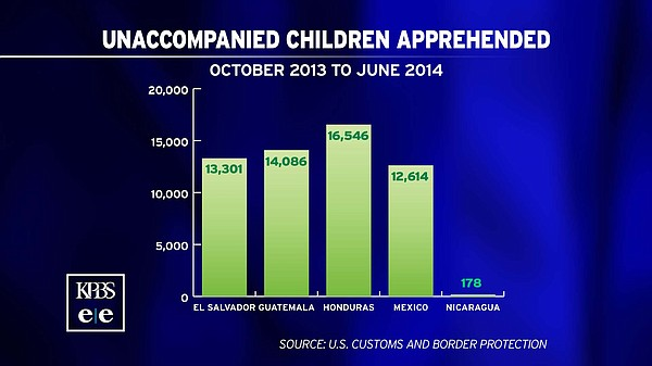A graphic shows how many unaccompanied children have been...