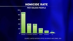A graphic shows homicide rates in Central America and the U.S. The countries and rates are: Honduras, 90.4; El Salvador, 41.2; Guatemala, 39.9; Mexico, 21.5; Nicaragua, 11.3; U.S., 4.7.