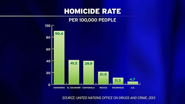 A graphic shows homicide rates in Central America and the...