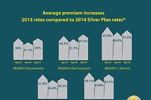 Report: Health Premiums Rose Significantly In 2014
