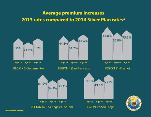 This chart shows the average premium increase from 2013 insurance rates to 2014 'Silver Plan' rates before federal subsidies.