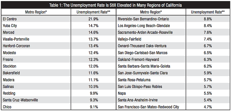 List of California metro area average unemployment percentage. San Diego is at 6.5 percent. Los Angeles is at 8.4 percent and San Francisco is at 4.7 percent unemployed.